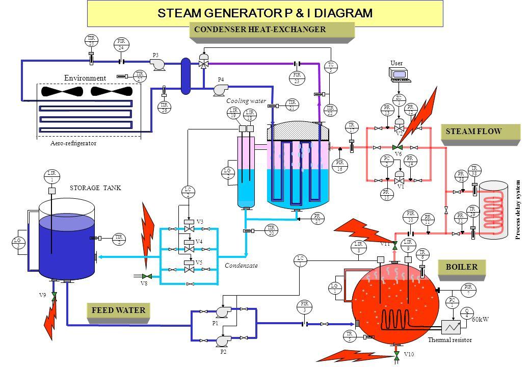 STEAM GENERATOR P & I DIAGRAM Process delay system FIR 10 PR 11 PIR 16 TR 17 PC 2 PR 14 PR 15 TR 38 PR 38 TR 29 PR 31 V1 V6 User PR 13 PR 12 ZC 1 V2 V11 BOILER LIR 9 8 LG 1 TR 5 PC 1 PIR 7 TR 6 Q 4 Thermal resistor LC 1 V10 60kW FIR 3 P2 P1 V9 STORAGE TANK TIR 2 LIR 1 LG 3 STEAM FLOW FEED WATER CONDENSER HEAT-EXCHANGER