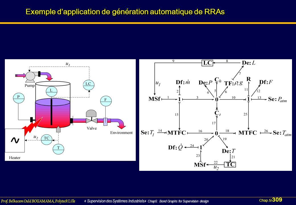 Chap.5/ 309 Prof. Belkacem Ould BOUAMAMA, PolytechLille « Supervision des Systèmes Industriels» Chap5: Bond Graphs for Supervision design Exemple dapp