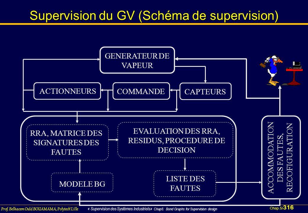Chap.5/ 316 Prof. Belkacem Ould BOUAMAMA, PolytechLille « Supervision des Systèmes Industriels» Chap5: Bond Graphs for Supervision design Supervision
