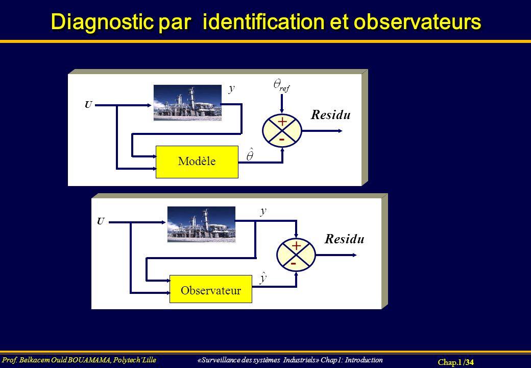 Chap.1 / 34 Prof. Belkacem Ould BOUAMAMA, PolytechLille «Surveillance des systèmes Industriels» Chap1: Introduction Diagnostic par identification et o