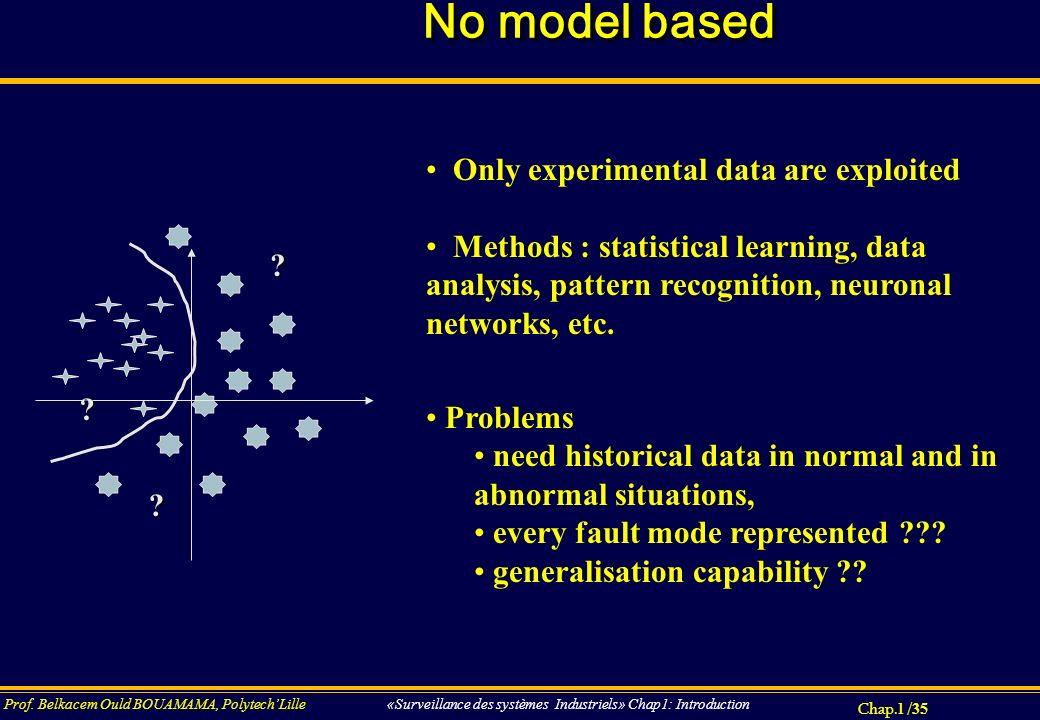 Chap.1 / 35 Prof. Belkacem Ould BOUAMAMA, PolytechLille «Surveillance des systèmes Industriels» Chap1: Introduction No model based Only experimental d