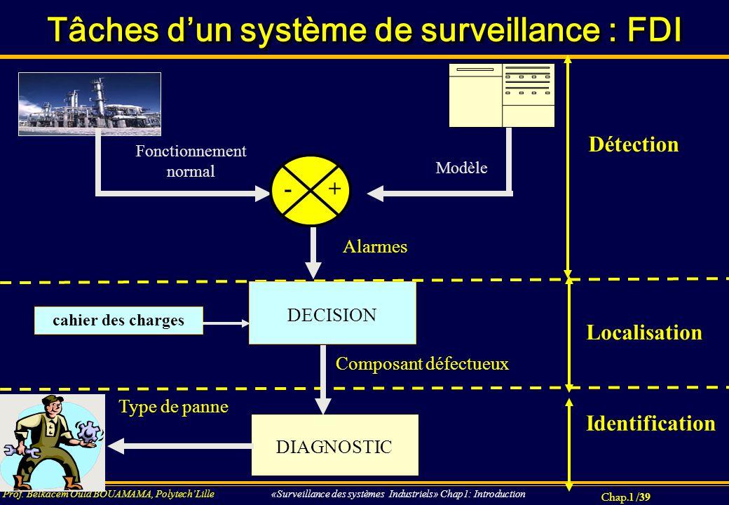 Chap.1 / 39 Prof. Belkacem Ould BOUAMAMA, PolytechLille «Surveillance des systèmes Industriels» Chap1: Introduction Tâches dun système de surveillance