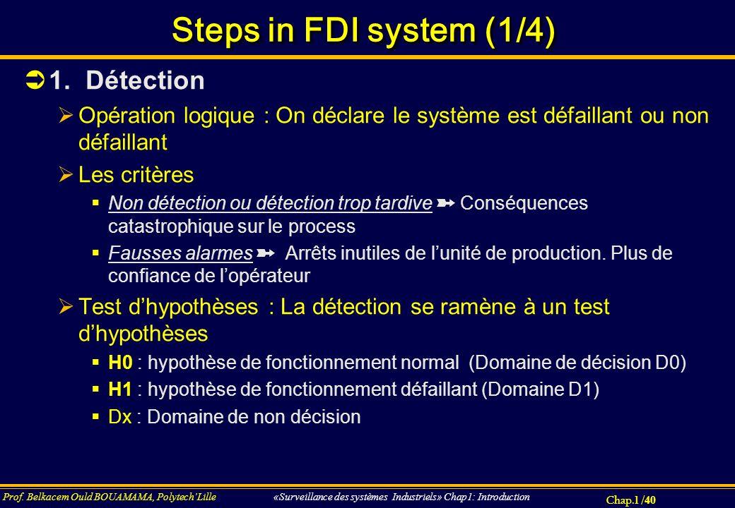 Chap.1 / 40 Prof. Belkacem Ould BOUAMAMA, PolytechLille «Surveillance des systèmes Industriels» Chap1: Introduction Steps in FDI system (1/4) 1. Détec