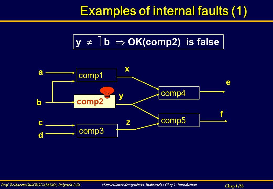 Chap.1 / 53 Prof. Belkacem Ould BOUAMAMA, PolytechLille «Surveillance des systèmes Industriels» Chap1: Introduction Examples of internal faults (1) x