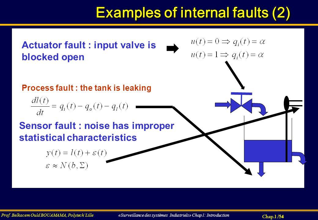 Chap.1 / 54 Prof. Belkacem Ould BOUAMAMA, PolytechLille «Surveillance des systèmes Industriels» Chap1: Introduction Examples of internal faults (2) Pr