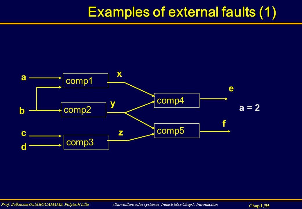 Chap.1 / 55 Prof. Belkacem Ould BOUAMAMA, PolytechLille «Surveillance des systèmes Industriels» Chap1: Introduction Examples of external faults (1) a