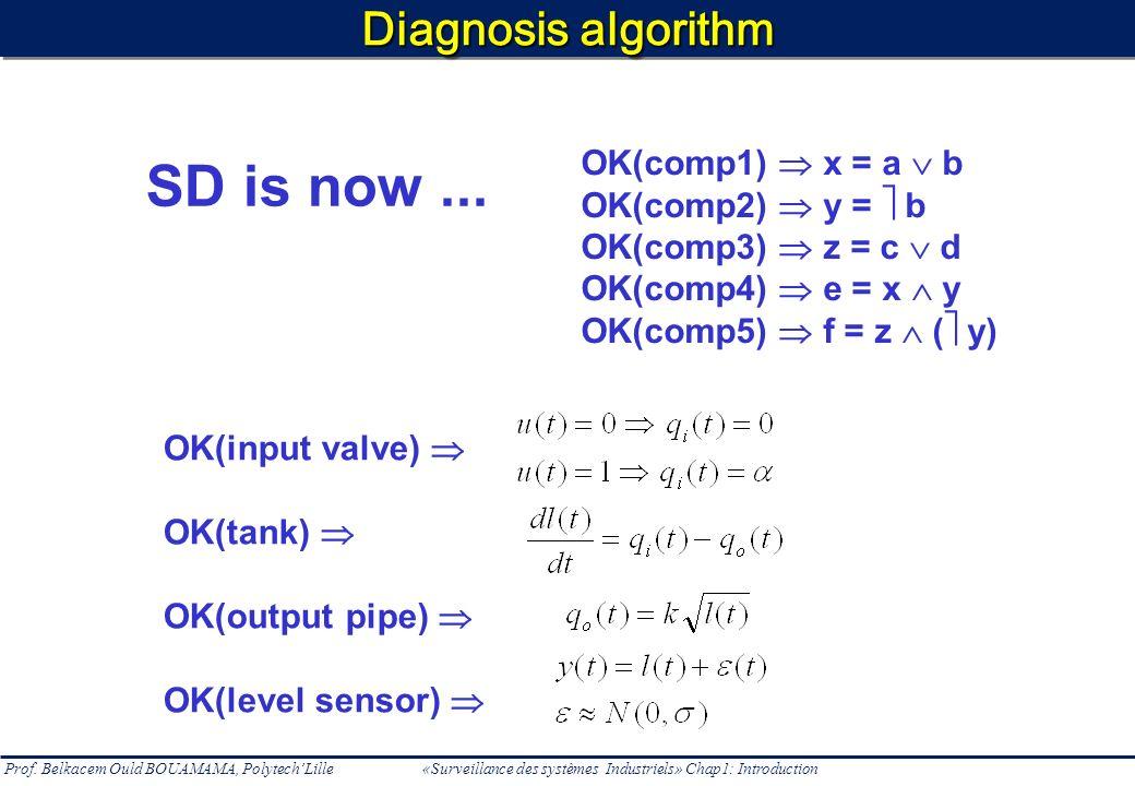 Prof. Belkacem Ould BOUAMAMA, PolytechLille «Surveillance des systèmes Industriels» Chap1: Introduction Diagnosis algorithm SD is now... OK(input valv