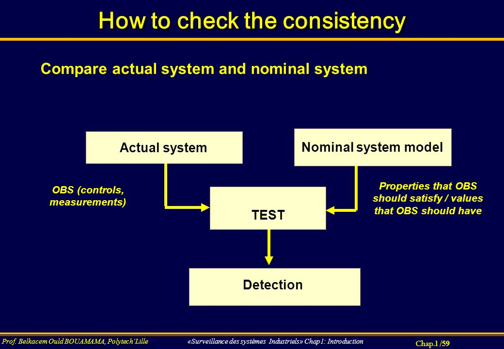 Chap.1 / 59 Prof. Belkacem Ould BOUAMAMA, PolytechLille «Surveillance des systèmes Industriels» Chap1: Introduction How to check the consistency OBS (