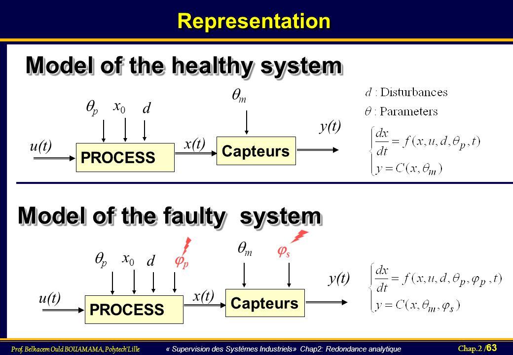 Chap.2 / 63 Prof. Belkacem Ould BOUAMAMA, PolytechLille « Supervision des Systèmes Industriels» Chap2: Redondance analytique RepresentationRepresentat