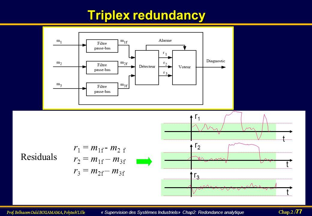 Chap.2 / 77 Prof. Belkacem Ould BOUAMAMA, PolytechLille « Supervision des Systèmes Industriels» Chap2: Redondance analytique Triplex redundancy r1r1 t
