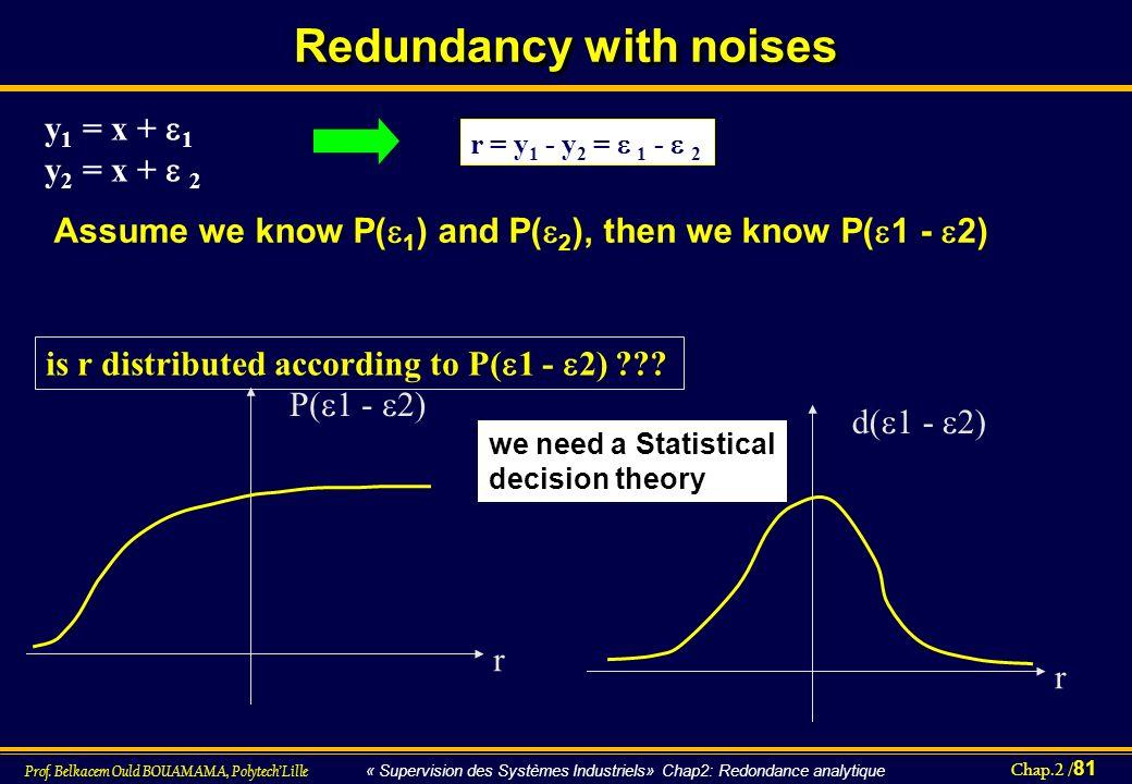 Chap.2 / 81 Prof. Belkacem Ould BOUAMAMA, PolytechLille « Supervision des Systèmes Industriels» Chap2: Redondance analytique y 1 = x + 1 y 2 = x + 2 r