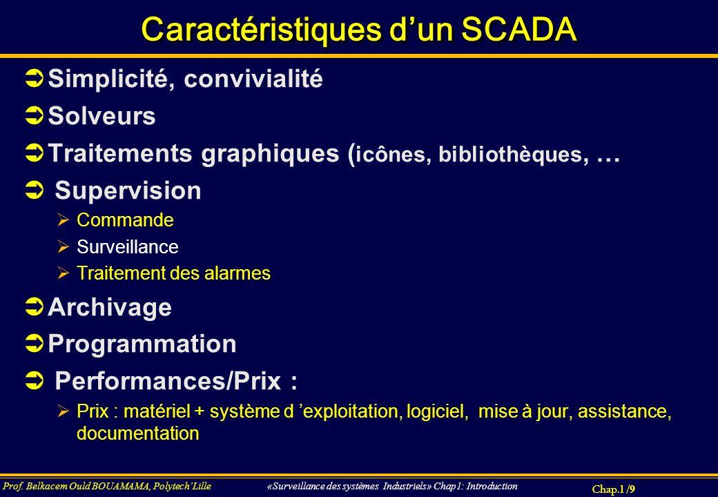 Causal path and causality E C iCiC UCUC i F C iCiC UCUC Se:E UCUC iCiC Se:E UCUC i UCUC iCiC UCUC i C 0 Se:E iCiC Derivative causality 0 C Sf: i Integral causality