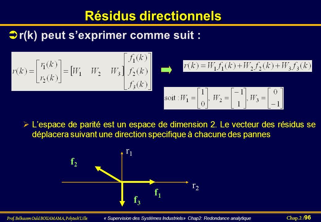 Chap.2 / 96 Prof. Belkacem Ould BOUAMAMA, PolytechLille « Supervision des Systèmes Industriels» Chap2: Redondance analytique Résidus directionnels r(k