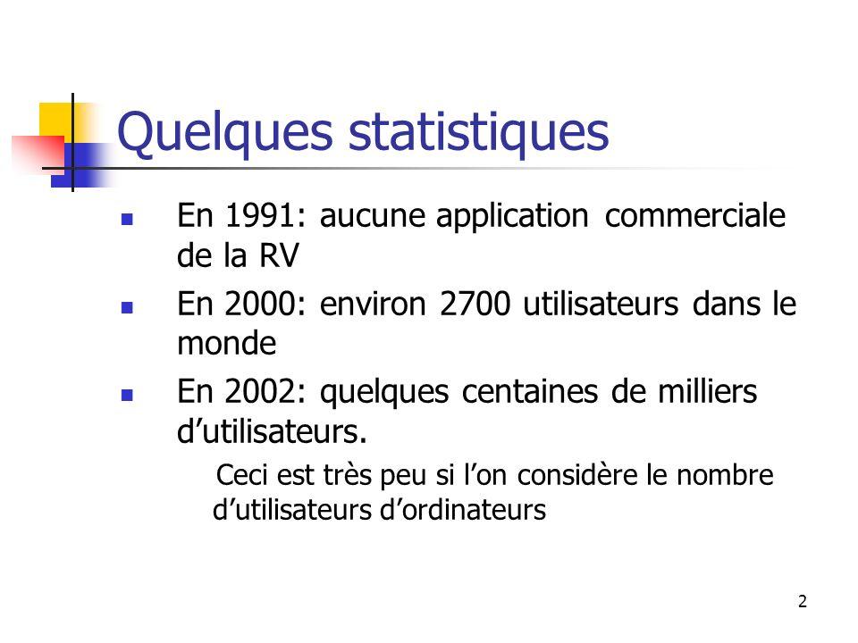 2 Quelques statistiques En 1991: aucune application commerciale de la RV En 2000: environ 2700 utilisateurs dans le monde En 2002: quelques centaines