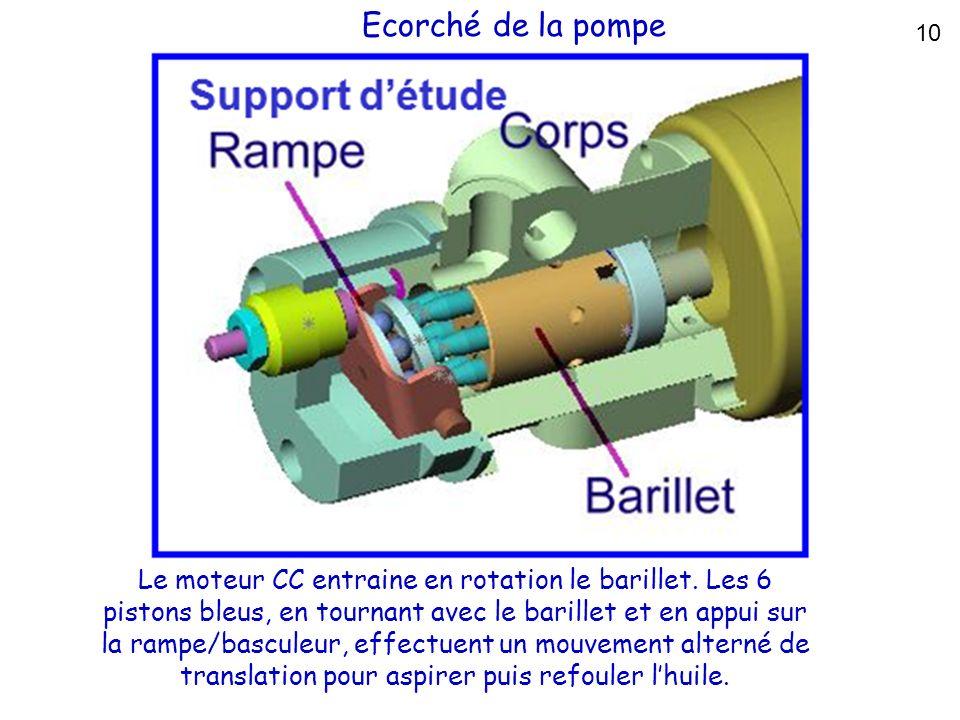 Ecorché de la pompe 10 Le moteur CC entraine en rotation le barillet. Les 6 pistons bleus, en tournant avec le barillet et en appui sur la rampe/bascu