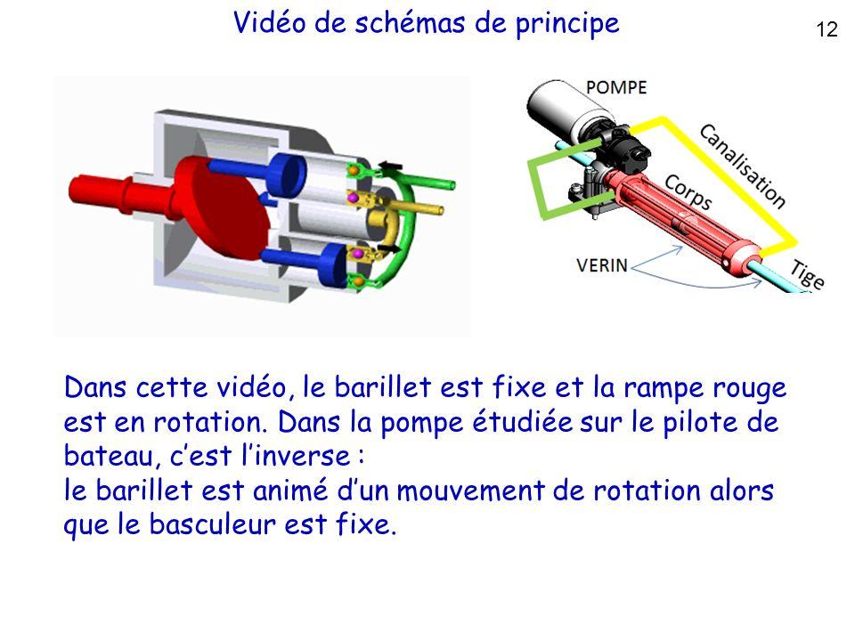 Vidéo de schémas de principe 12 Dans cette vidéo, le barillet est fixe et la rampe rouge est en rotation. Dans la pompe étudiée sur le pilote de batea