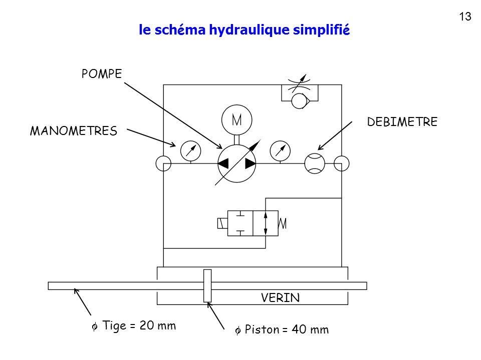 13 le sch é ma hydraulique simplifi é POMPE DEBIMETRE VERIN Tige = 20 mm Piston = 40 mm MANOMETRES