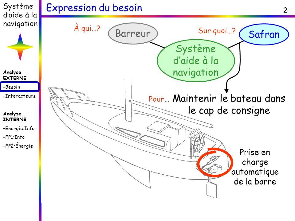 Analyse EXTERNE -Besoin -Interacteurs Analyse INTERNE -Energie.Info. -FP1:Info -FP2:Énergie Système daide à la navigation 2 Expression du besoin Barre