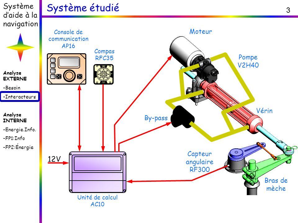 Analyse EXTERNE -Besoin -Interacteurs Analyse INTERNE -Energie.Info. -FP1:Info -FP2:Énergie Système daide à la navigation 3 Système étudié Moteur cc 1