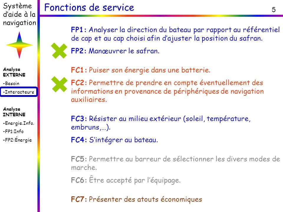Analyse EXTERNE -Besoin -Interacteurs Analyse INTERNE -Energie.Info. -FP1:Info -FP2:Énergie Système daide à la navigation 5 Fonctions de service FP1: