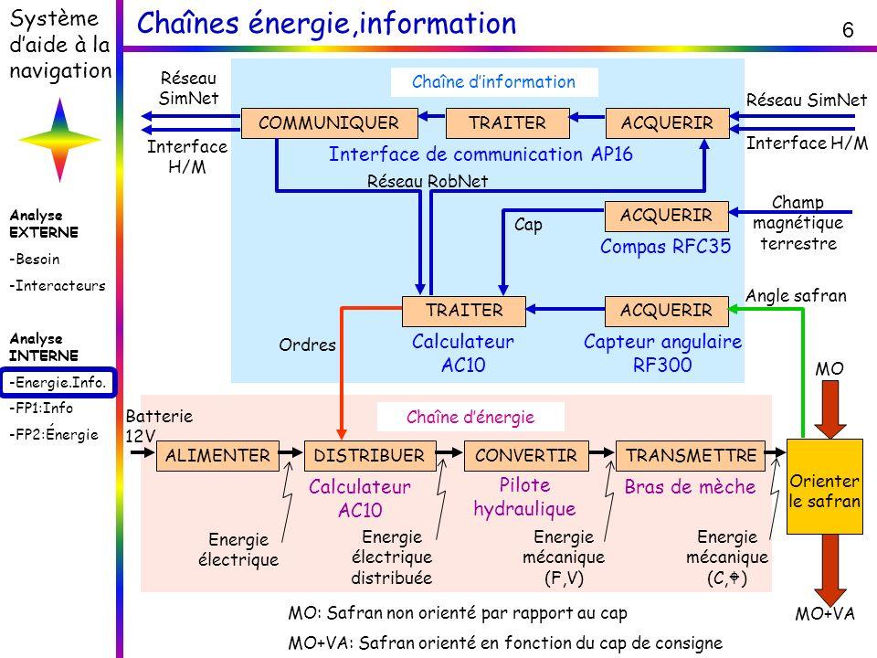 Analyse EXTERNE -Besoin -Interacteurs Analyse INTERNE -Energie.Info. -FP1:Info -FP2:Énergie Système daide à la navigation 6 Chaînes énergie,informatio