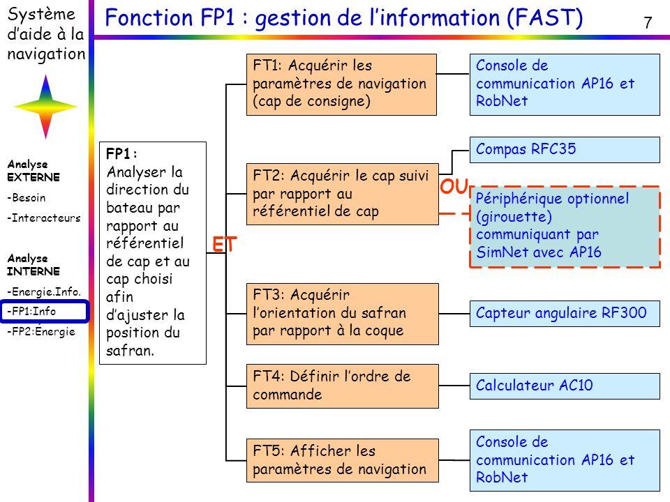 Analyse EXTERNE -Besoin -Interacteurs Analyse INTERNE -Energie.Info. -FP1:Info -FP2:Énergie Système daide à la navigation 7 Fonction FP1 : gestion de