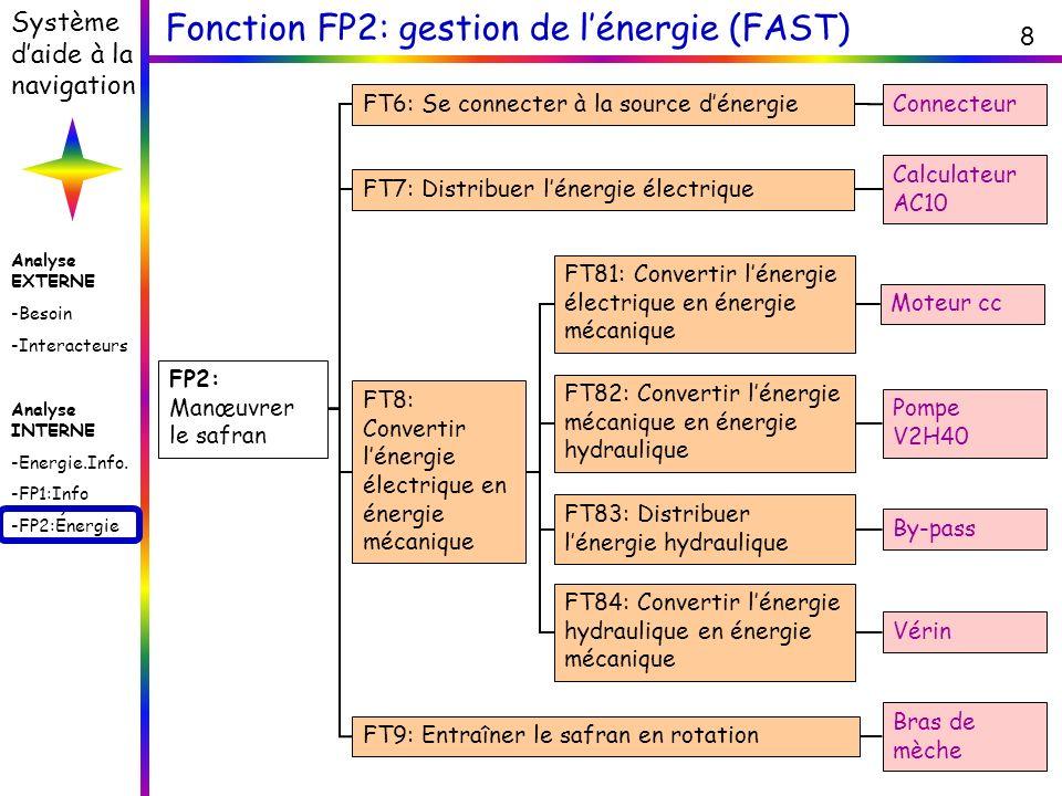 Analyse EXTERNE -Besoin -Interacteurs Analyse INTERNE -Energie.Info. -FP1:Info -FP2:Énergie Système daide à la navigation 8 Fonction FP2: gestion de l