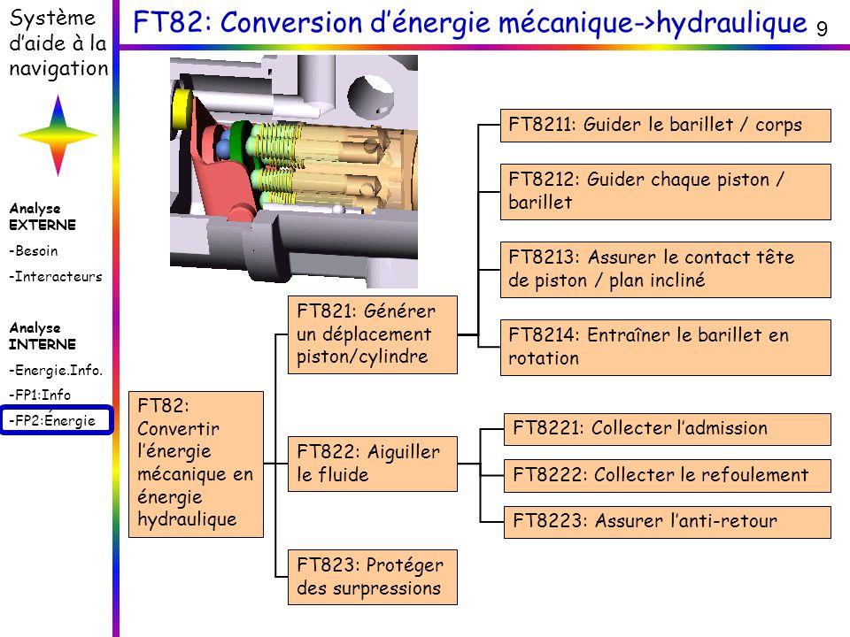 Analyse EXTERNE -Besoin -Interacteurs Analyse INTERNE -Energie.Info. -FP1:Info -FP2:Énergie Système daide à la navigation 9 FT82: Conversion dénergie