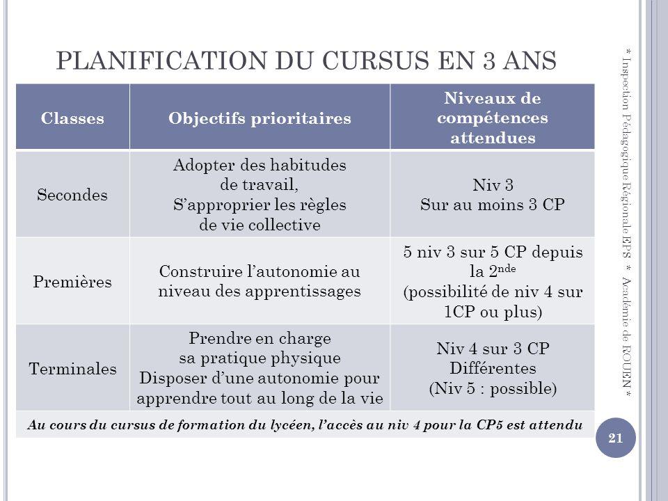 PLANIFICATION DU CURSUS EN 3 ANS ClassesObjectifs prioritaires Niveaux de compétences attendues Secondes Adopter des habitudes de travail, Sapproprier
