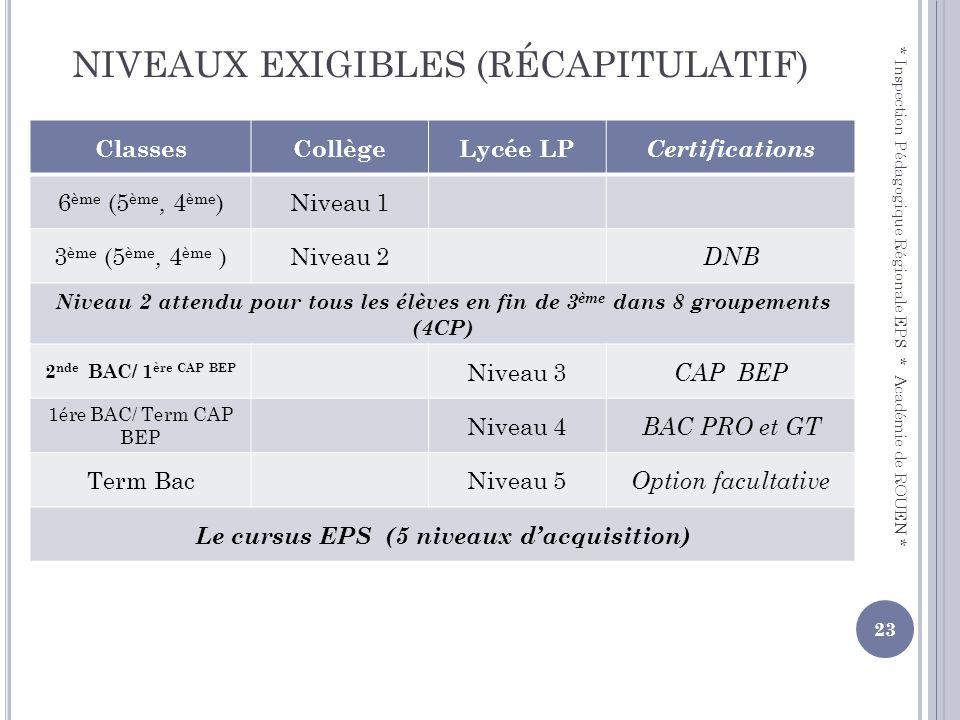NIVEAUX EXIGIBLES (RÉCAPITULATIF) ClassesCollègeLycée LP Certifications 6 ème (5 ème, 4 ème )Niveau 1 3 ème (5 ème, 4 ème )Niveau 2 DNB Niveau 2 atten