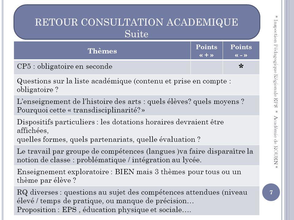 RETOUR CONSULTATION ACADEMIQUE Suite * Inspection Pédagogique Régionale EPS * Académie de ROUEN * 7 Thèmes Points « + » Points « - » CP5 : obligatoire