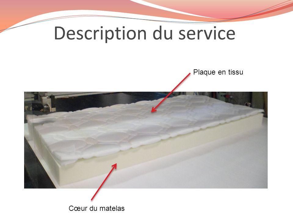 Description du service Plaque en tissu Cœur du matelas