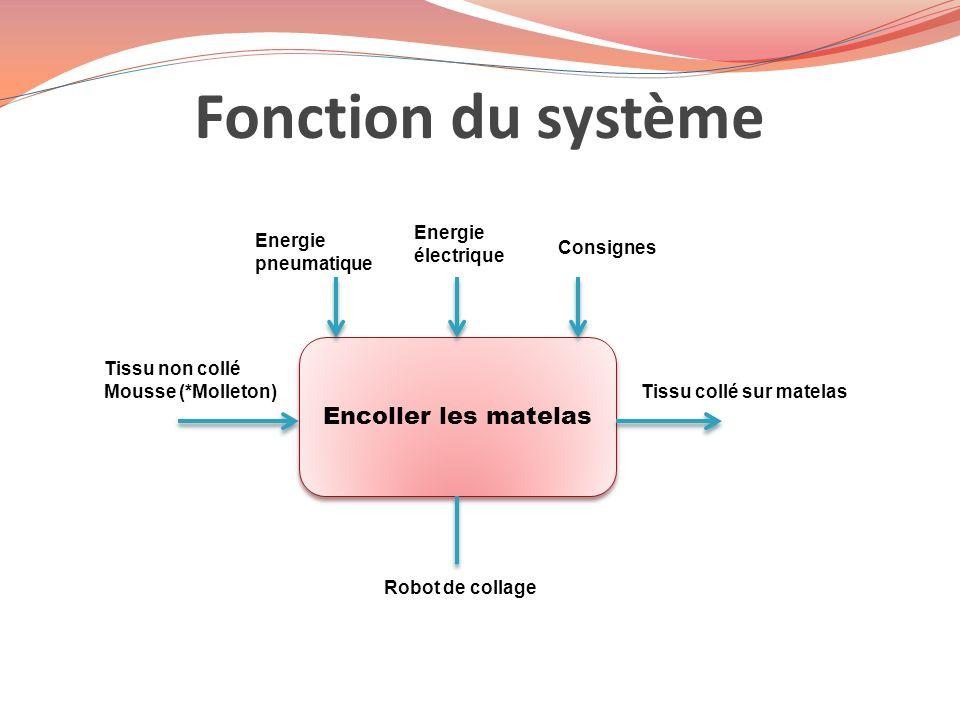 Fonction du système Encoller les matelas Energie pneumatique Energie électrique Consignes Tissu non collé Mousse (*Molleton) Robot de collage Tissu co