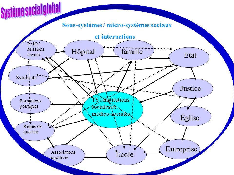 famille Etat Justice Église Entreprise TS / institutions sociales et médico-sociales Hôpital École Associations sportives Formations politiques Syndic
