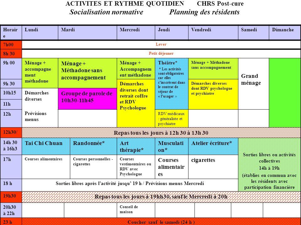 ACTIVITES ET RYTHME QUOTIDIEN CHRS Post-cure Socialisation normative Planning des résidents Horair e LundiMardiMercrediJeudiVendrediSamediDimanche 7h0