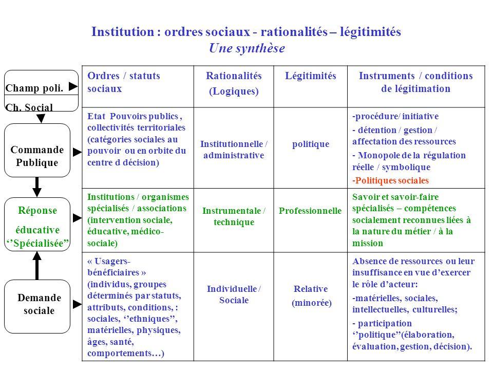 Ordres / statuts sociaux Rationalités (Logiques) LégitimitésInstruments / conditions de légitimation Etat Pouvoirs publics, collectivités territoriale