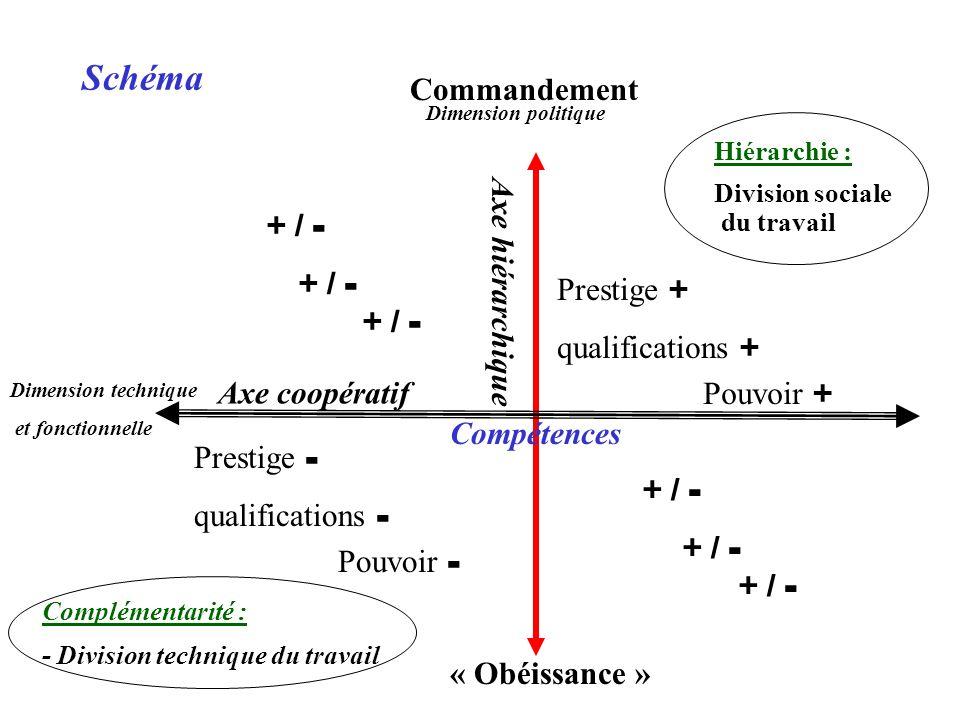 Commandement Dimension politique « Obéissance » Axe hiérarchique Axe coopératif Hiérarchie : Division sociale du travail Complémentarité : - Division