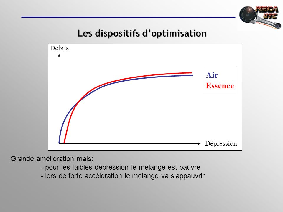 Dépression Débits Air Essence Grande amélioration mais: - pour les faibles dépression le mélange est pauvre - lors de forte accélération le mélange va