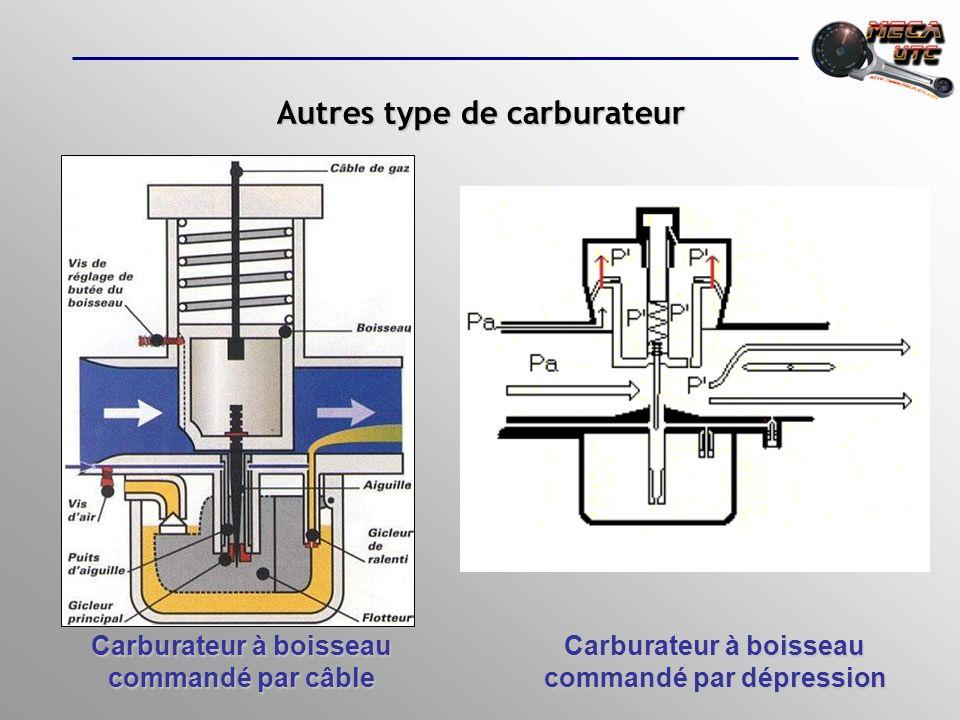 Carburateur à boisseau commandé par câble Carburateur à boisseau commandé par dépression Autres type de carburateur