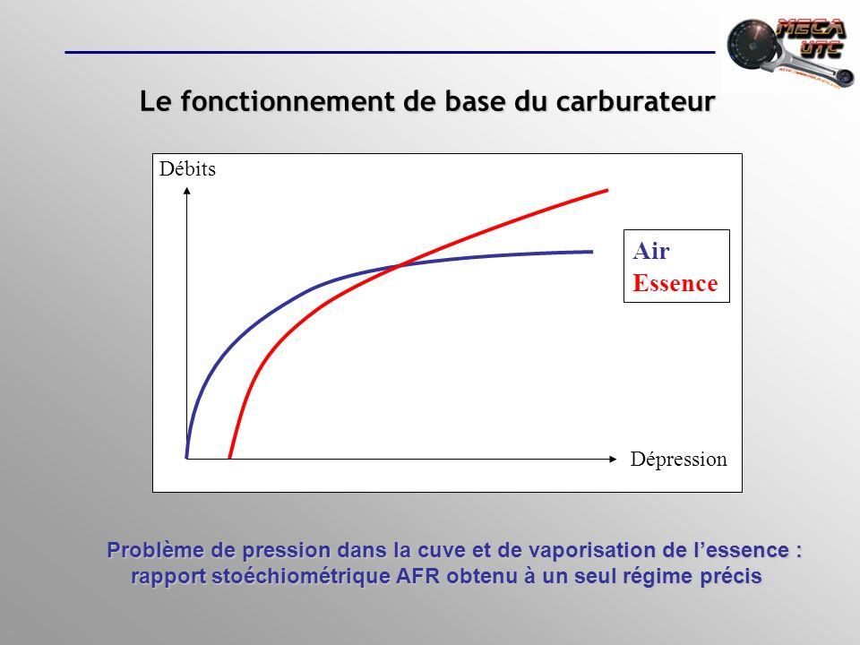 Le fonctionnement de base du carburateur Problème de pression dans la cuve et de vaporisation de lessence : rapport stoéchiométrique AFR obtenu à un s