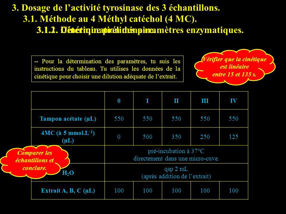 3. Dosage de lactivité tyrosinase des 3 échantillons. 3.1. Méthode au 4 Méthyl catéchol (4 MC). -- Pour la détermination des paramètres, tu suis les i