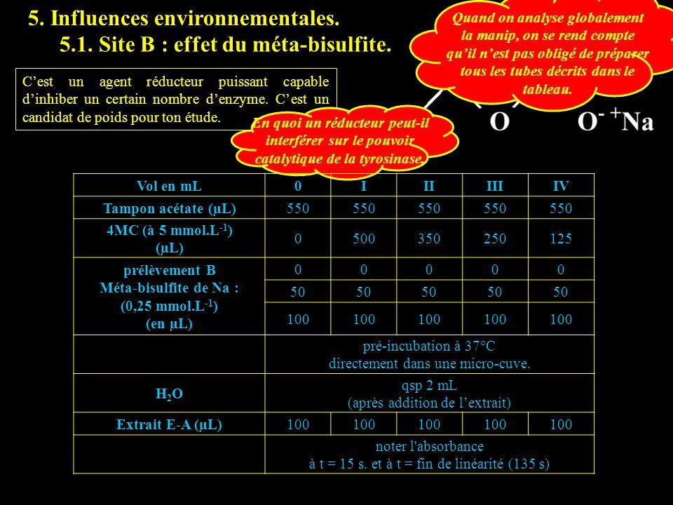 5. Influences environnementales. Cest un agent réducteur puissant capable dinhiber un certain nombre denzyme. Cest un candidat de poids pour ton étude