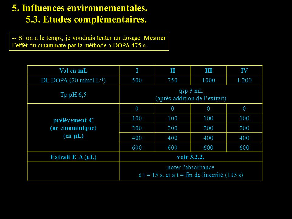 5. Influences environnementales. 5.3. Etudes complémentaires. -- Si on a le temps, je voudrais tenter un dosage. Mesurer leffet du cinaminate par la m