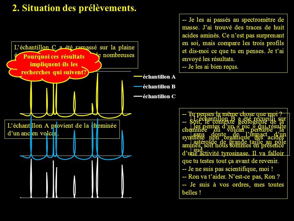 2.Situation des prélèvements.3. Dosage de lactivité tyrosinase des 3 échantillons.