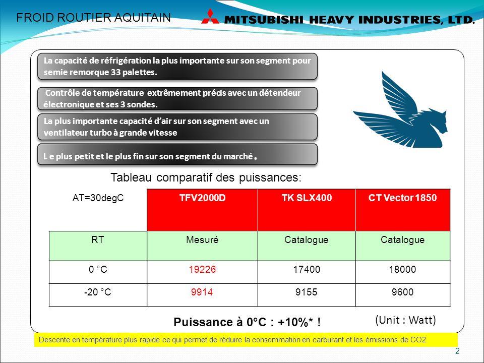 CONSOMMATION GAS-OIL INSTANTANEE A PLEINE PUISSANCE* TEMPERATURE PEGASUS TFV2000D TK SLX 400VECTOR 1850 0°C 4.924.906.0 -10°C 4.34.25.1 -20°C 3.573.954.8 CONSOMMATION GAS OIL TRES LEGEREMENT SUPERIEUR DU A UNE PUISSANCE FRIGORIFIQUE TRES SUPERIEUR FROID ROUTIER AQUITAIN *Litres par heure puissance maximum