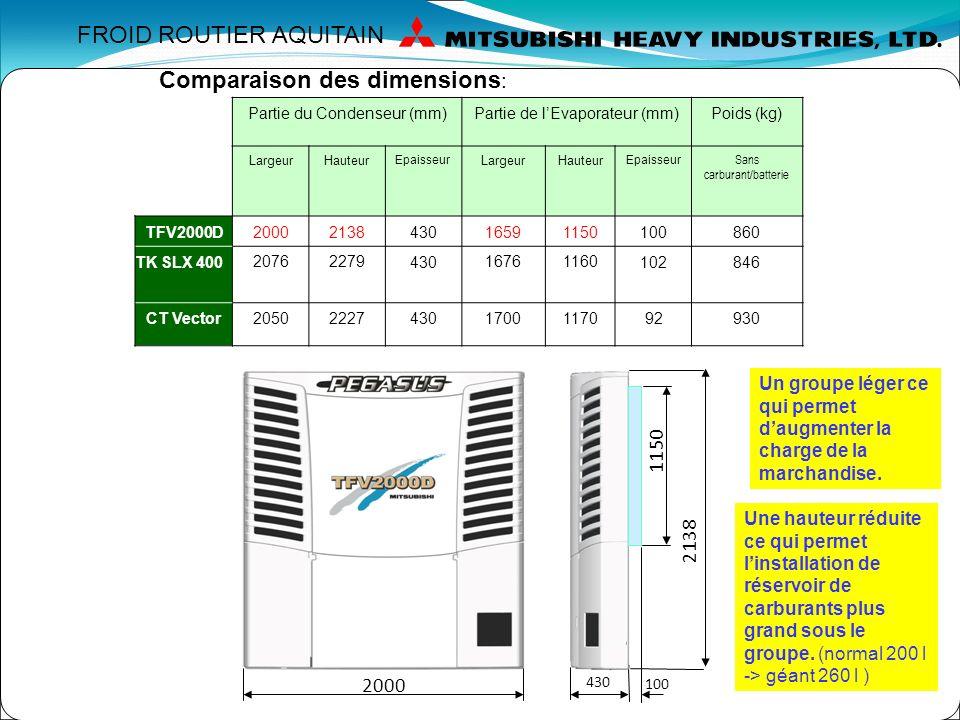 Economie dénergie et dimensions réduites. Partie du Condenseur (mm)Partie de lEvaporateur (mm)Poids (kg) LargeurHauteurProfondeurLargeurHauteurProfond