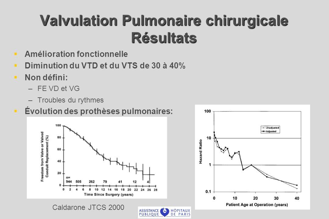 Amélioration fonctionnelle Diminution du VTD et du VTS de 30 à 40% Non défini: – –FE VD et VG – –Troubles du rythmes Évolution des prothèses pulmonaires: Caldarone JTCS 2000