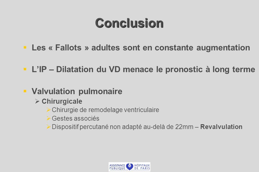 Conclusion Les « Fallots » adultes sont en constante augmentation LIP – Dilatation du VD menace le pronostic à long terme Valvulation pulmonaire Chiru
