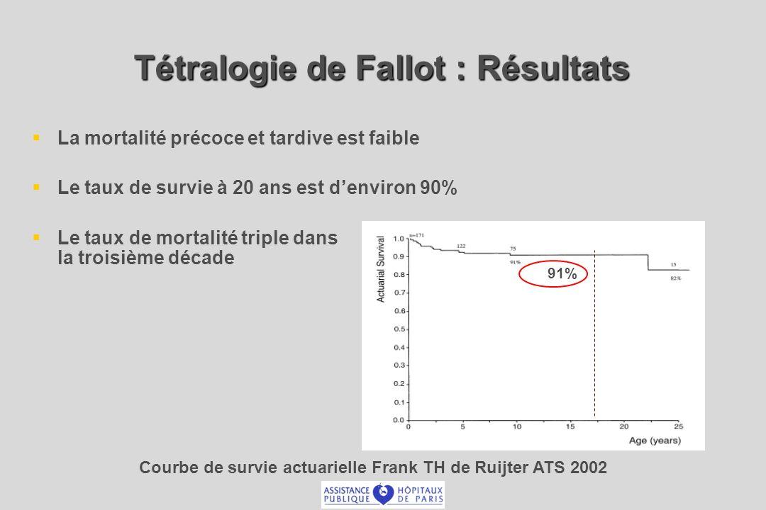 Tétralogie de Fallot : Résultats La mortalité précoce et tardive est faible Le taux de survie à 20 ans est denviron 90% Le taux de mortalité triple dans la troisième décade Courbe de survie actuarielle Frank TH de Ruijter ATS 2002 91%