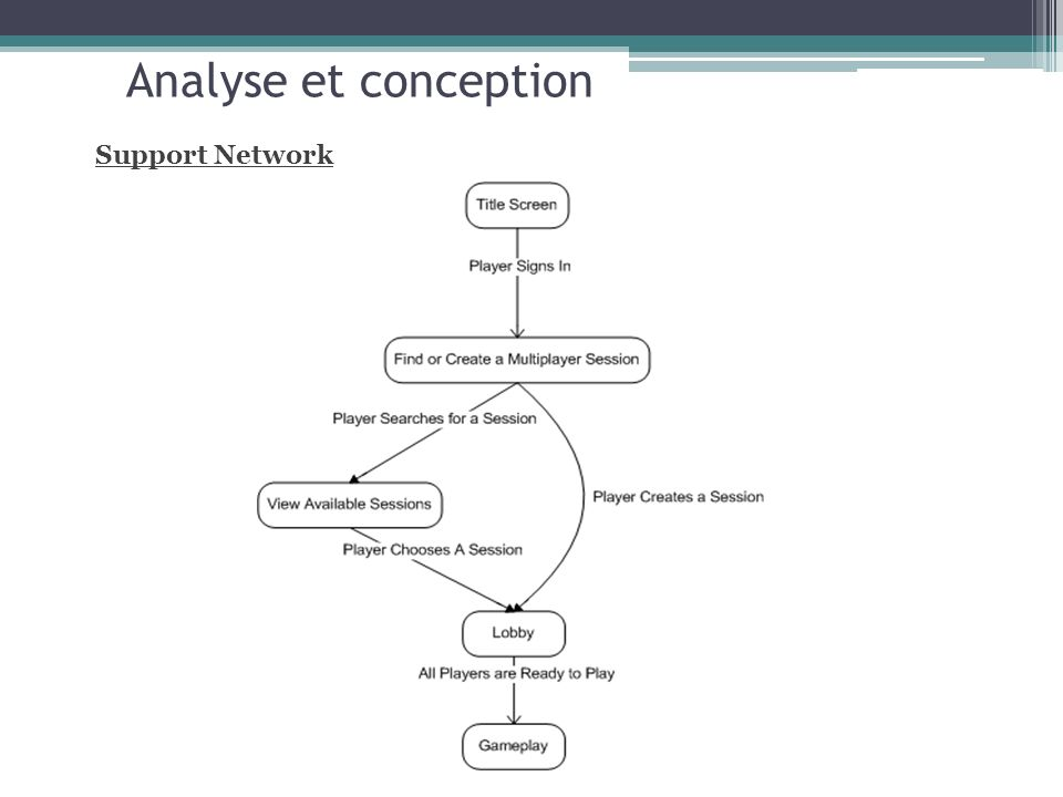 Analyse et conception Support Network